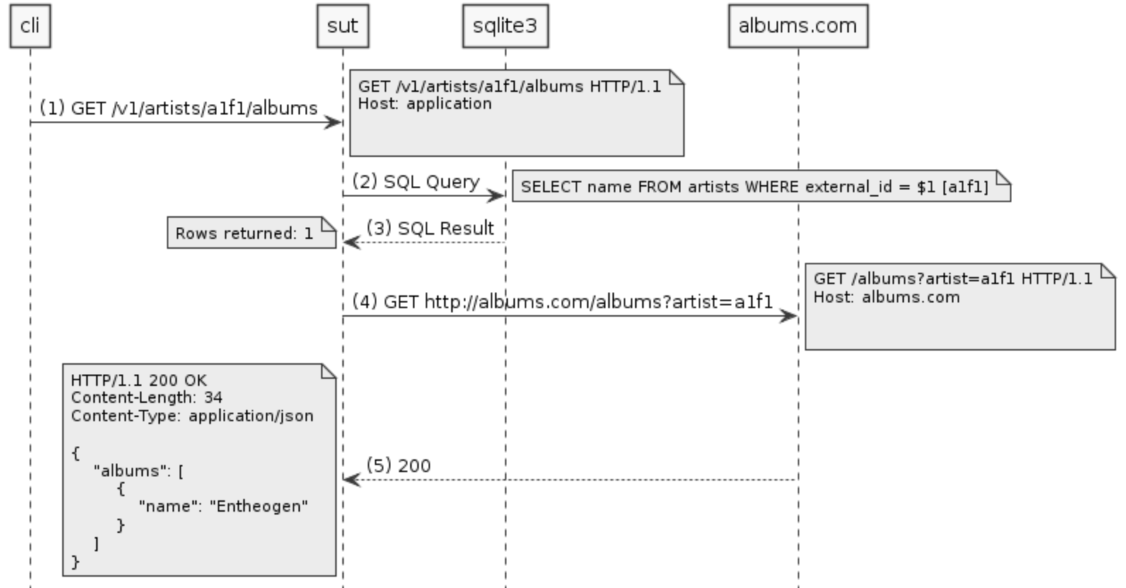 Generating sequence diagrams from tests in Golang ...